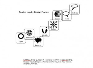 GID Process
